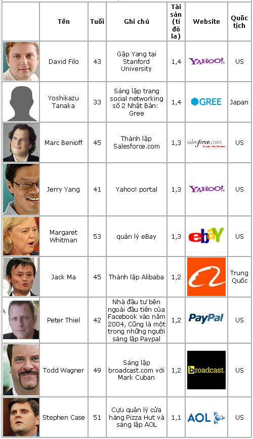 Danh sách 26 tỉ phú nhờ Internet, QC trực tuyến, Công nghệ thông tin,