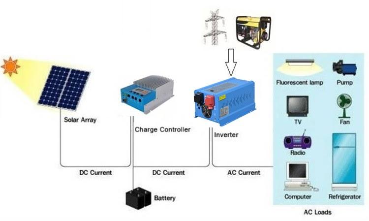 Saf 1000w Inverter Cct Diagram