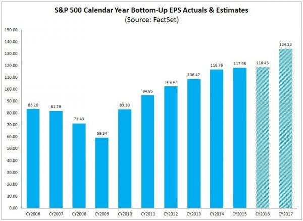 FactSet Earnings Insight 8-12-16 CY2006-CY2017