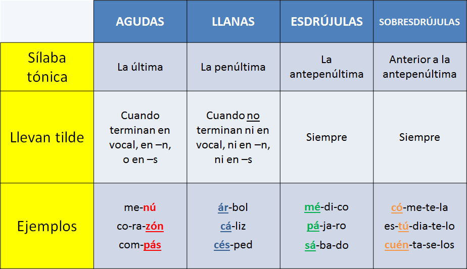 Resultado de imagen para clasificación de las palabras según su acento
