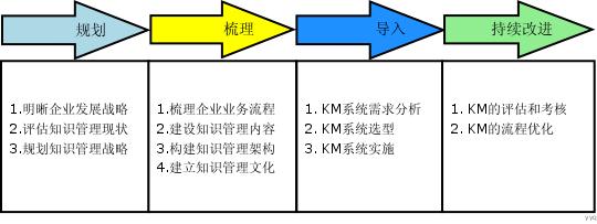 知识管理的实施步骤