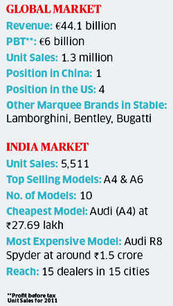 Audi global and India report card