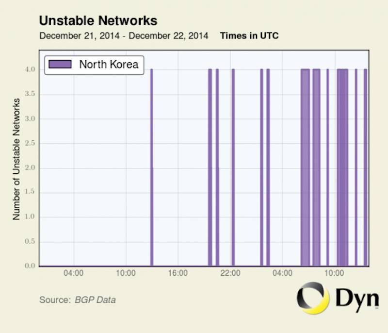 North Korea internet outages