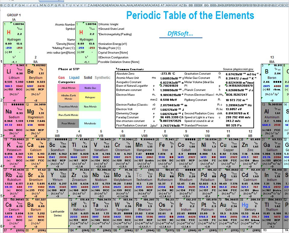 Complete Periodic Table Of Elements With Charges Elcho Table