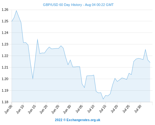 Forex trading graph eur gbp when brexit got extended