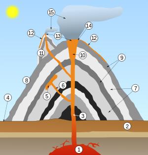 Volcano scheme.svg
