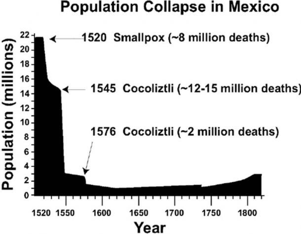 The 16th-century population collapse in Mexico, based on estimates of Cook and Simpson. (