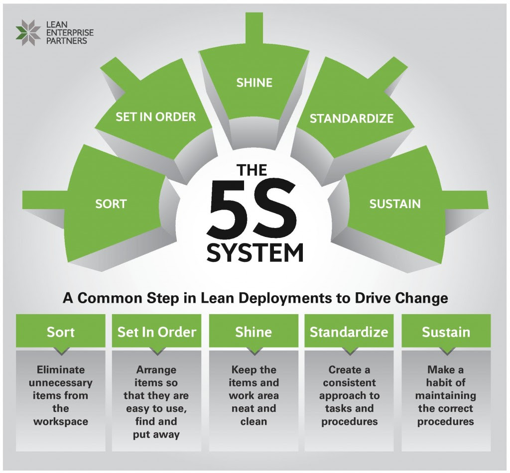 5s Methodology and lean production