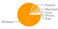 Imagen que muestra las plataformas más populares