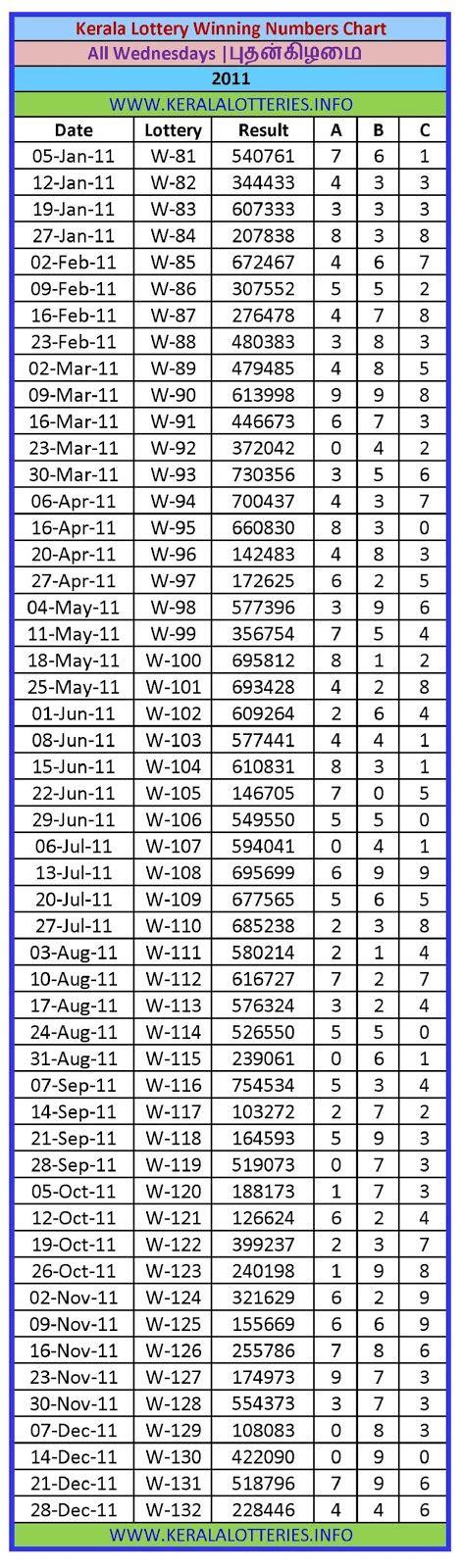 wednesday charts kerala lottery winning numbers