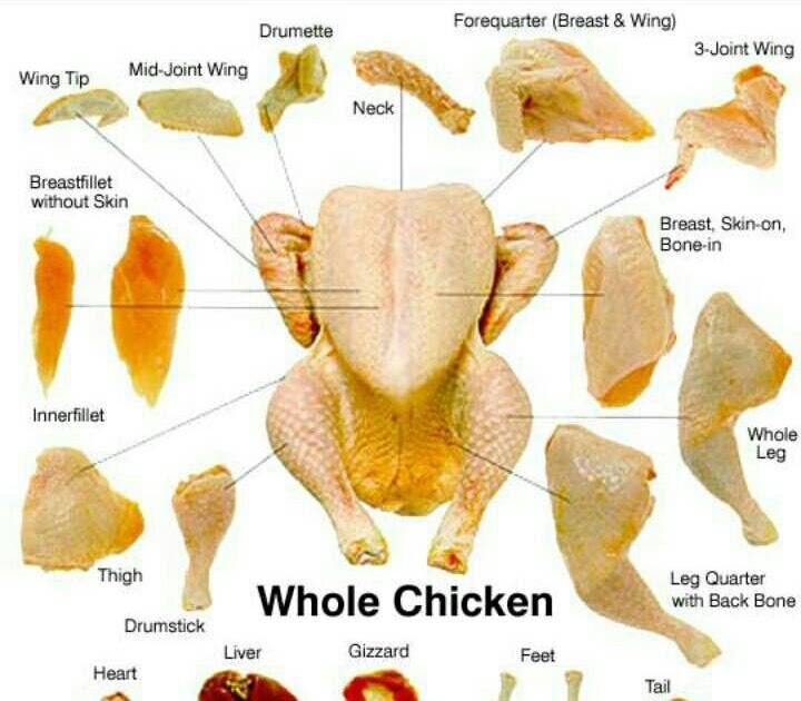 Ayam Mcd Bagian Ayam Mania