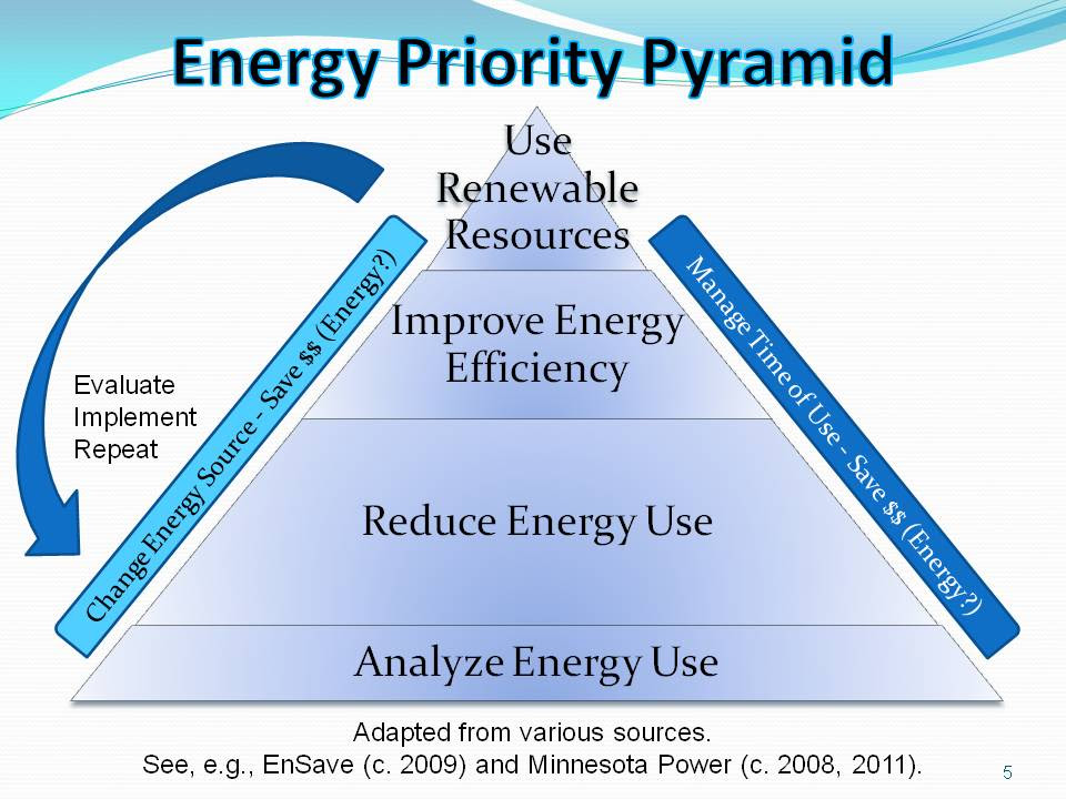 What is the different between energy conservation and energy