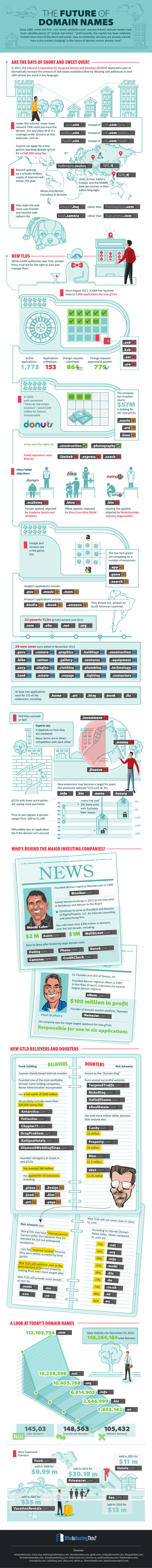 Infographic: The Future of Domain Names