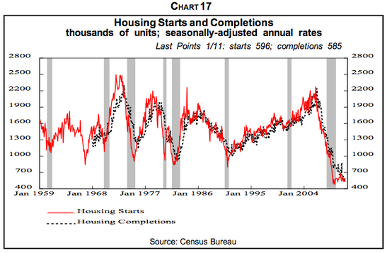 On a positive note, housing starts are still at a startlingly low level, which means less new inventory to absorb