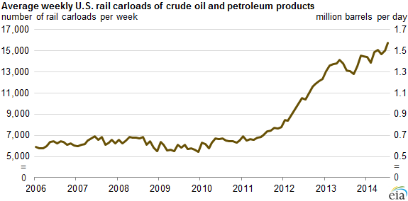 Graph of average weekly U.S. rail carloads of crude oil and petroleum products, as explained in the article text