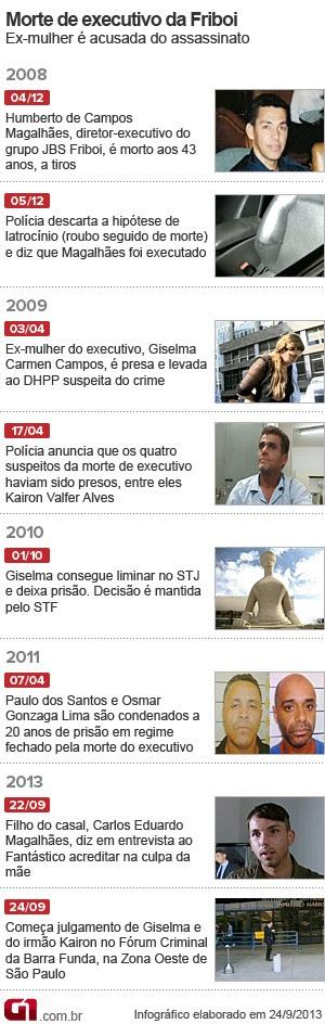 Cronologia caso Friboi - 24/09 (Foto: Arte/G1)