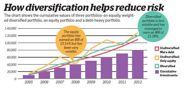 How diversification helps reduce risk