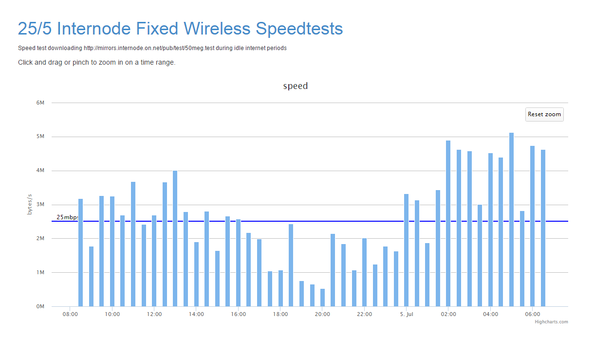 24 hours of speed tests on an idle 50/20 Fixed Wireless service ...