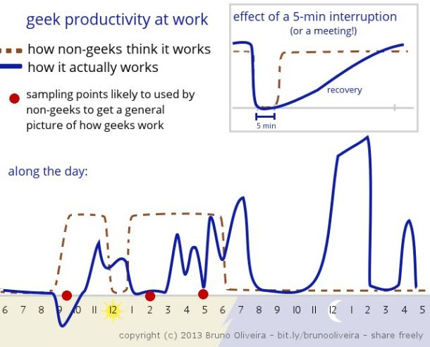 Geek-Productivity