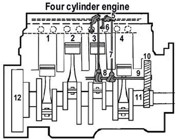 Marine Engines Propulsion