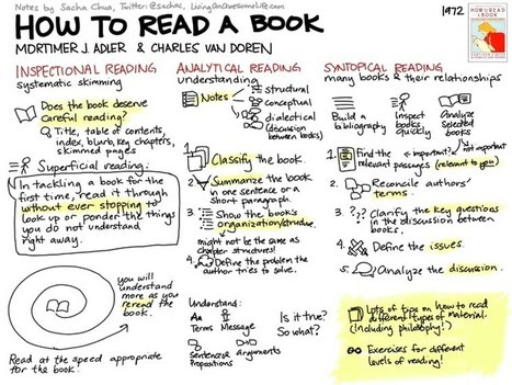How To Read A Book: 3 Strategies For Critical Reading | MSU's 21st Century Education Enterprise | Scoop.it