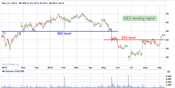 1-year chart of KEX (Kirby Corporation)