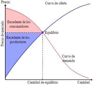 grafico de oferta y demanda
