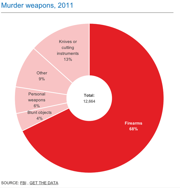 When Americans kill one another, they usually use a gun. In fact, Americans use guns to murder each other twice as often as they use any other murder weapons.