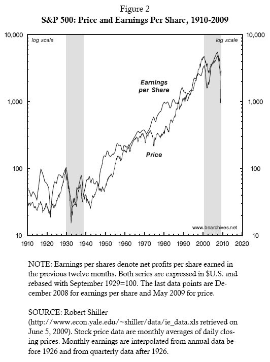 Figure 2: S&P 500: Price and Earnings Per Share, 1910-2009
