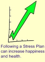 Reduce Stress Plan - Template and Guide
