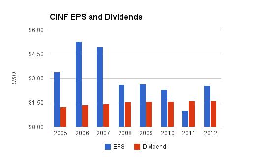 CINF Dividend