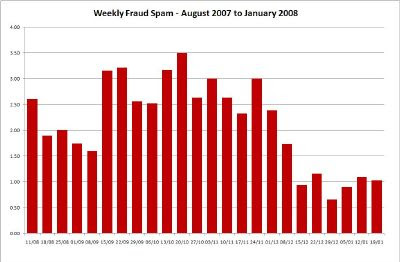 Weekly Fraud Spam - Click for Large