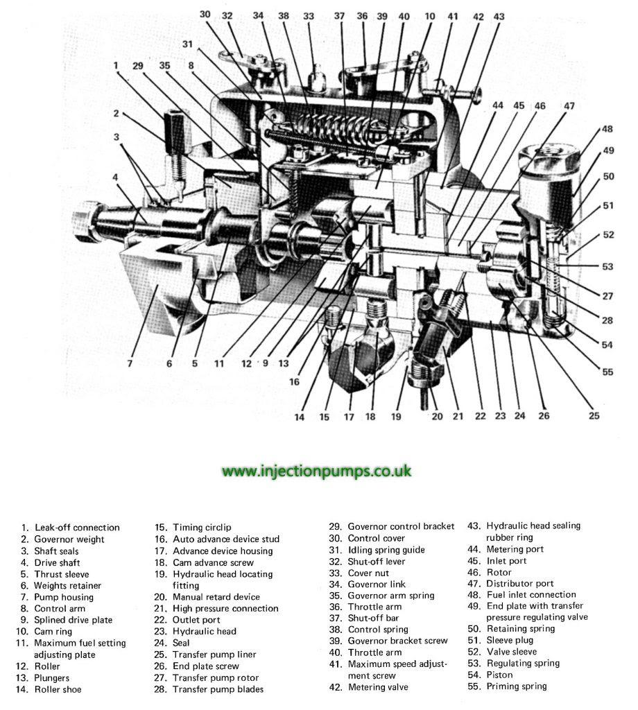 Diagram Perkins Diesel Injector Pump Diagram Full Version Hd Quality Pump Diagram Yourwiring Momentidifesta It