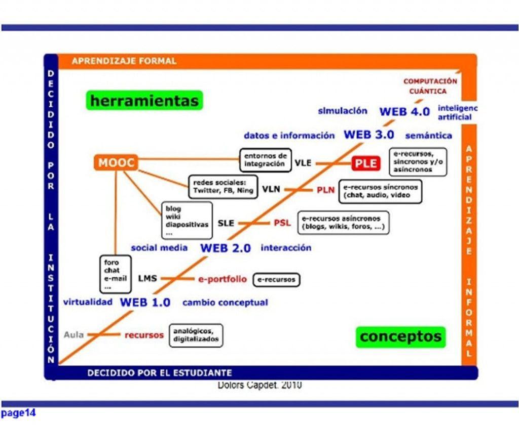 Ensayo sociológico sobre la evolución en la educación occidental 1024x844