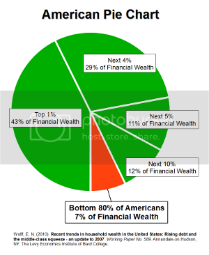 photo financial_wealth_pie_chart.png