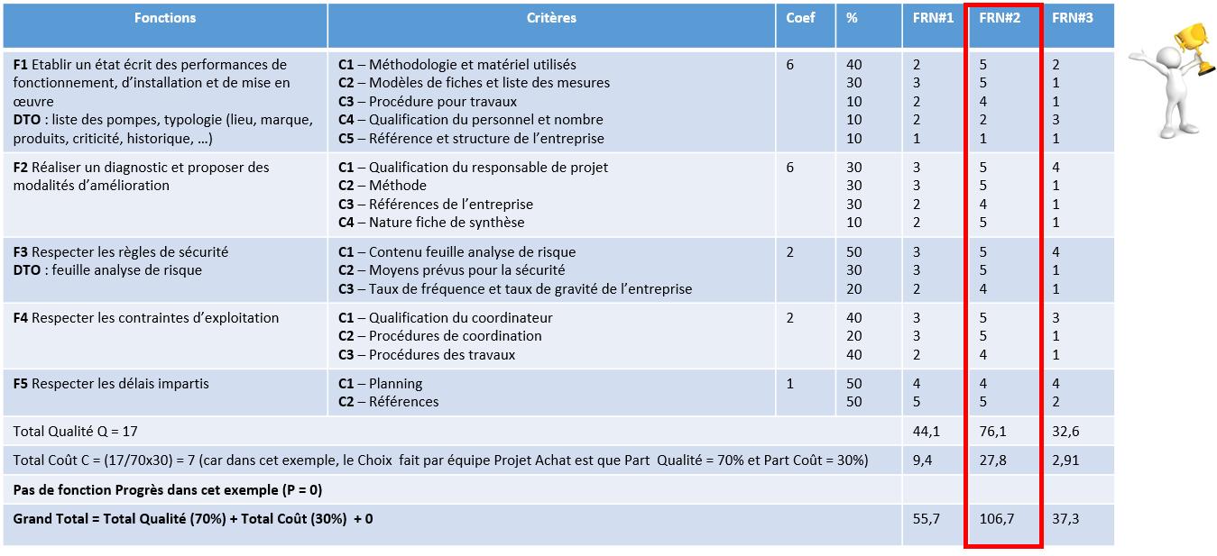 Exemple D Un Cahier De Charge D Un Projet Informatique - Le Meilleur Exemple