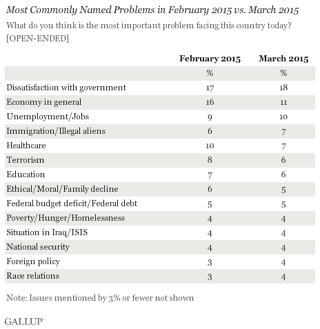 Most Commonly Named Problems in February 2015 vs. March 2015