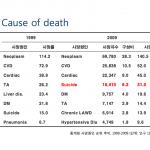 4ème cause de mortalité