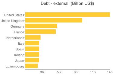Ranking da dívida externa