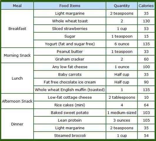 Weight Loss Food Regimen Vegetarian Meal Plan
