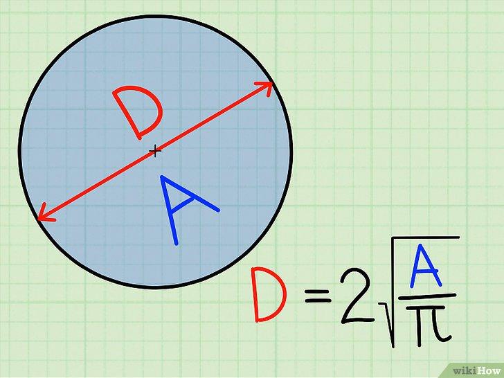 иллюстрация формулы поиска площади круга