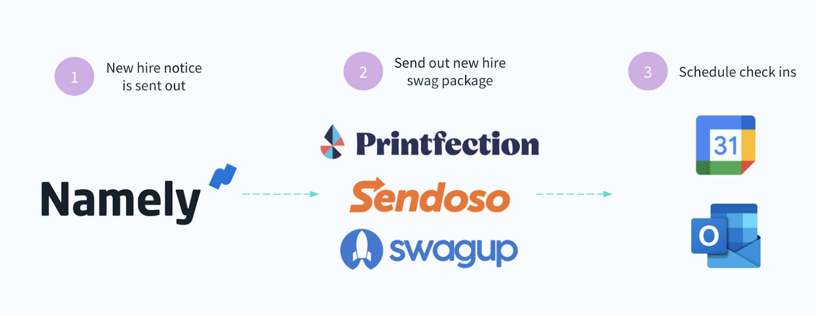 An onboarding automation that streamlines the process of sending new hires swag and scheduling meetings.