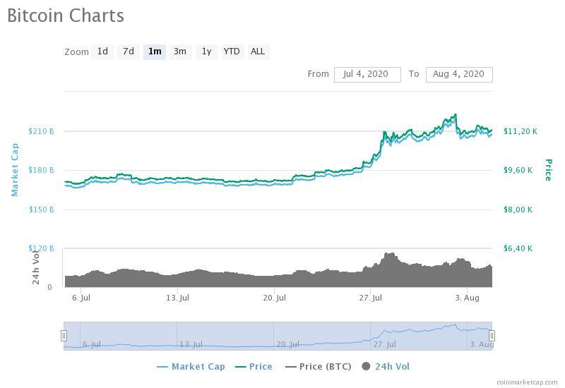 bitcoin va prăbuși piața de valori)