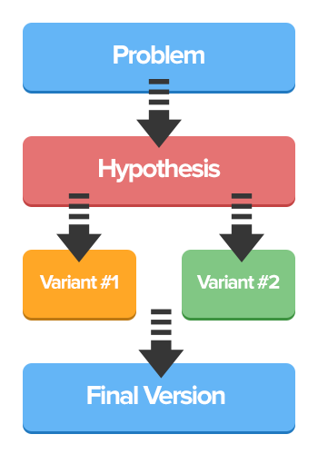 A/B testing framework