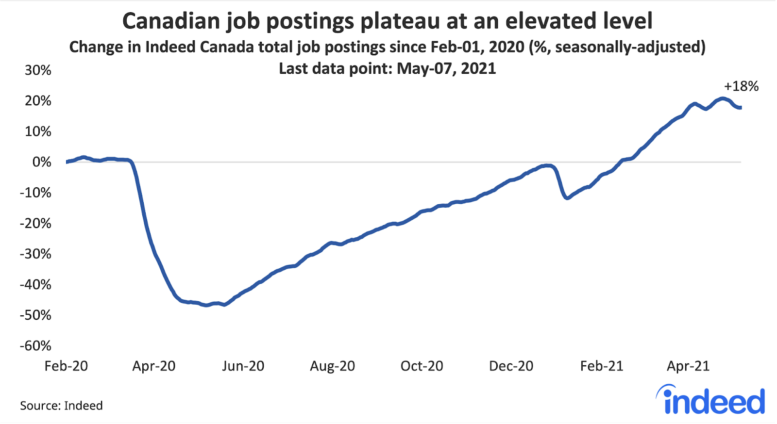 """Line graph titled """"Canadian job postings plateau at an elevated level."""""""