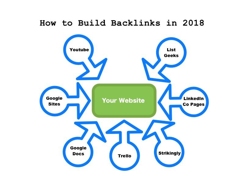 Cần phảikhai triểnviệcseo backlink là gìTạiNhữngwebsitecótrafficcao