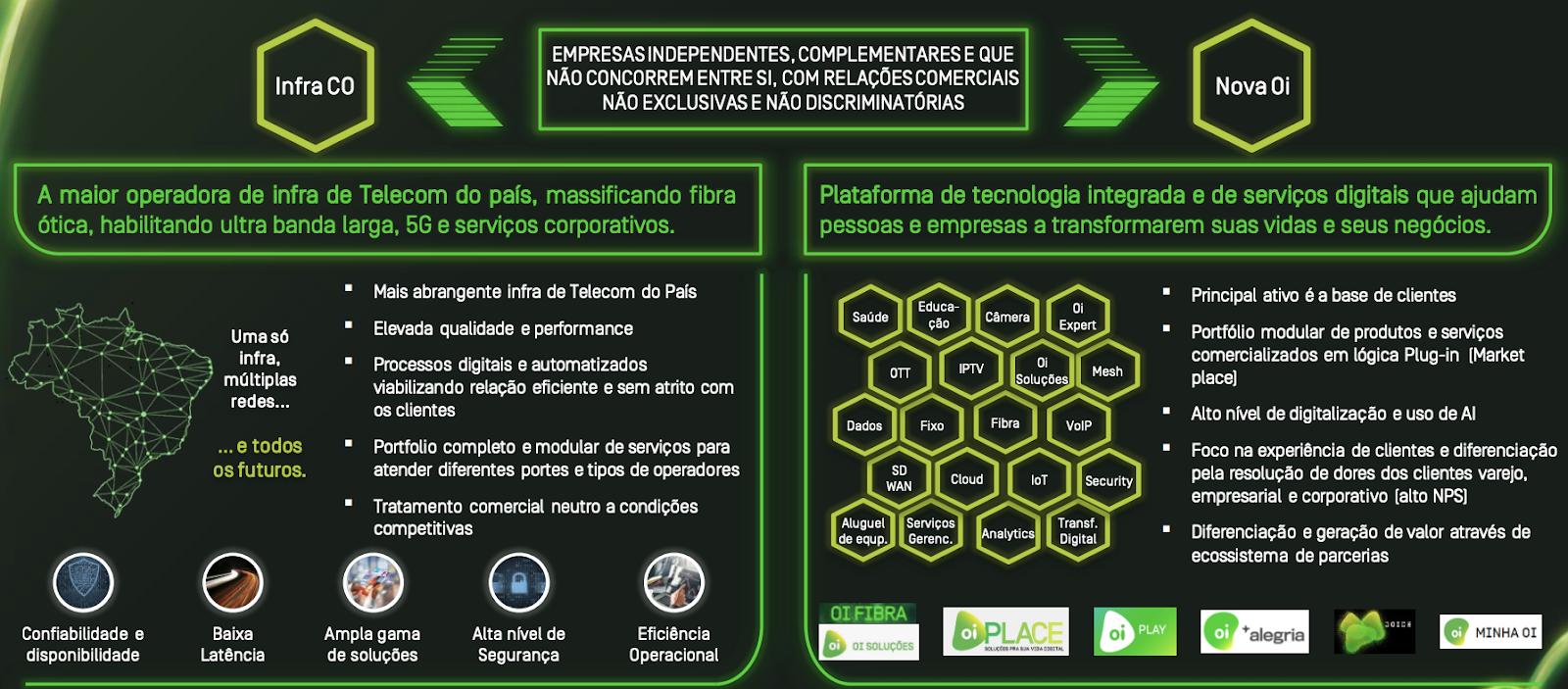 Operações da InfraCo (nova V.tal) e ClientCo.