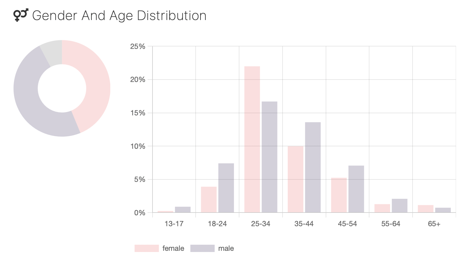 Gender and Age Distribution Chart