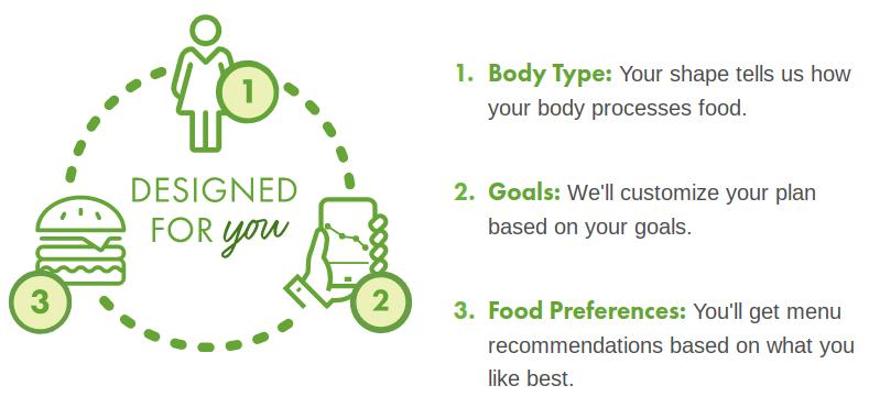 Los planes de comidas personalizados están disponibles con las opciones del plan Uniquely Yours y Uniquely Yours Ultimate.