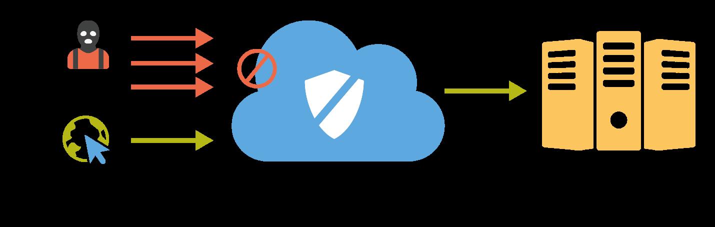 Việc chống DDOS cho server cực kỳ dễ dàng